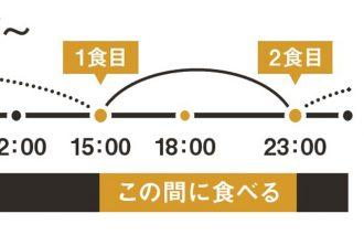 【お手軽に効果的にダイエット】1日16時間は食べない!間欠的ファスティング(IF/断続的断食)とは?